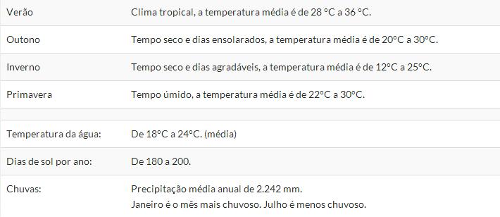 Dados climáticos da Ilha Grande - RJ