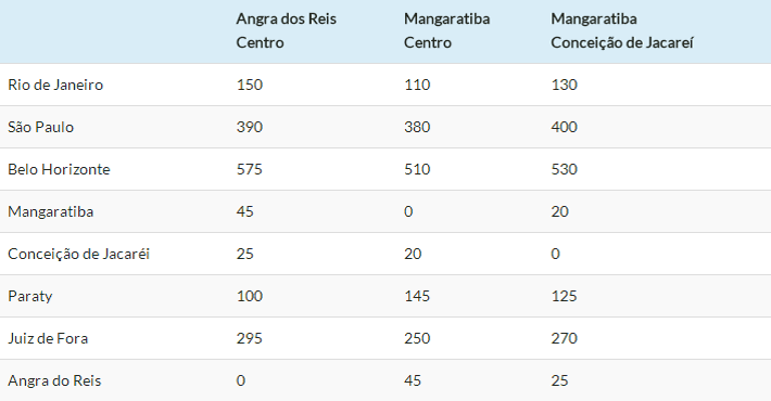 Distancias rodoviárias e estradas - Ilha Grande - RJ